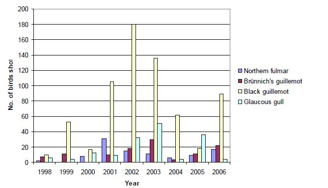 Seabird Number of birds shot of glaucous gull black guillemot thick-billed murre and northern fulmar in Svalbard 1998 2006