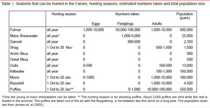 Seabirds that can be hunted in the Faroes hunting seasons estimated numbers taken and total population size